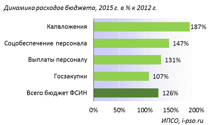 Повышений трудовых пенсий в 2014 году