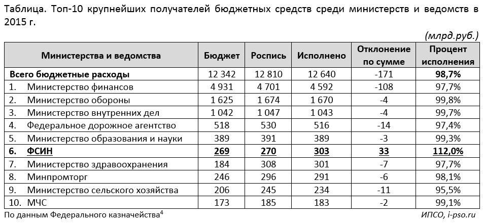 самое расчет пенсии фсин 2016 термобелья Craft